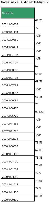 Notas finales Estudios de la mujer 14-01-2010-C
